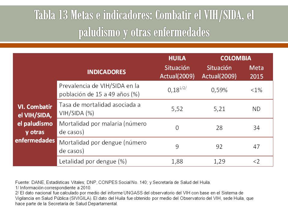 Tabla 13 Metas e indicadores: Combatir el VIH/SIDA, el paludismo y otras enfermedades