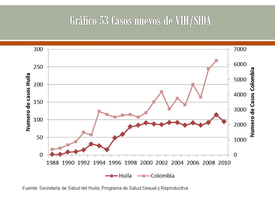 Gráfico 53 Casos nuevos de VIH/SIDA
