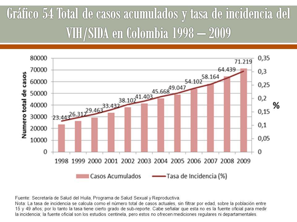 Gráfico 54 Total de casos acumulados y tasa de incidencia del VIH/SIDA en Colombia 1998 – 2009