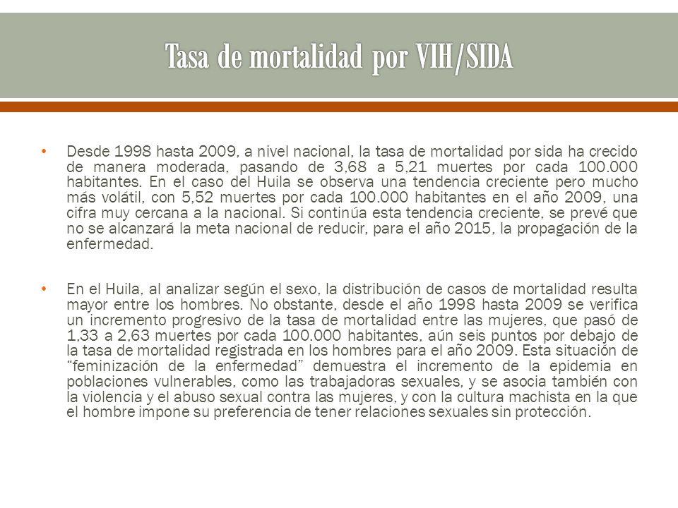Tasa de mortalidad por VIH/SIDA