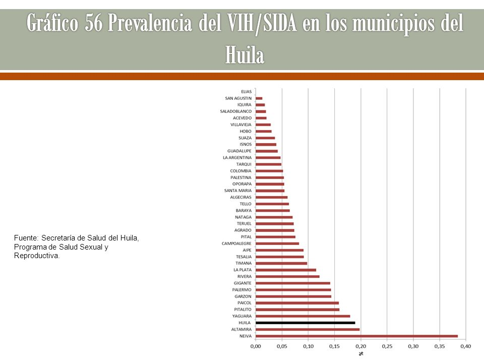 Gráfico 56 Prevalencia del VIH/SIDA en los municipios del Huila