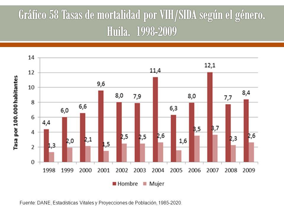 Gráfico 58 Tasas de mortalidad por VIH/SIDA según el género. Huila
