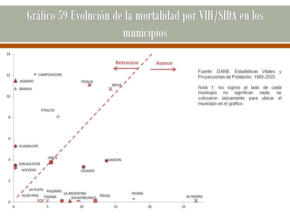 Gráfico 59 Evolución de la mortalidad por VIH/SIDA en los municipios
