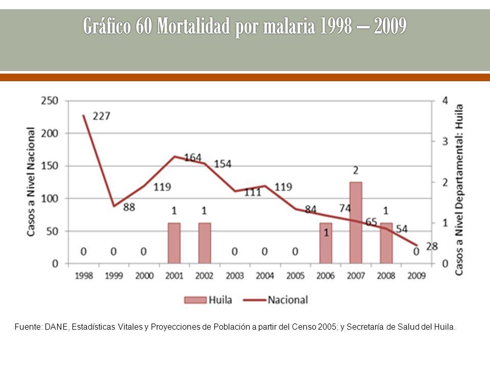 Gráfico 60 Mortalidad por malaria 1998 – 2009