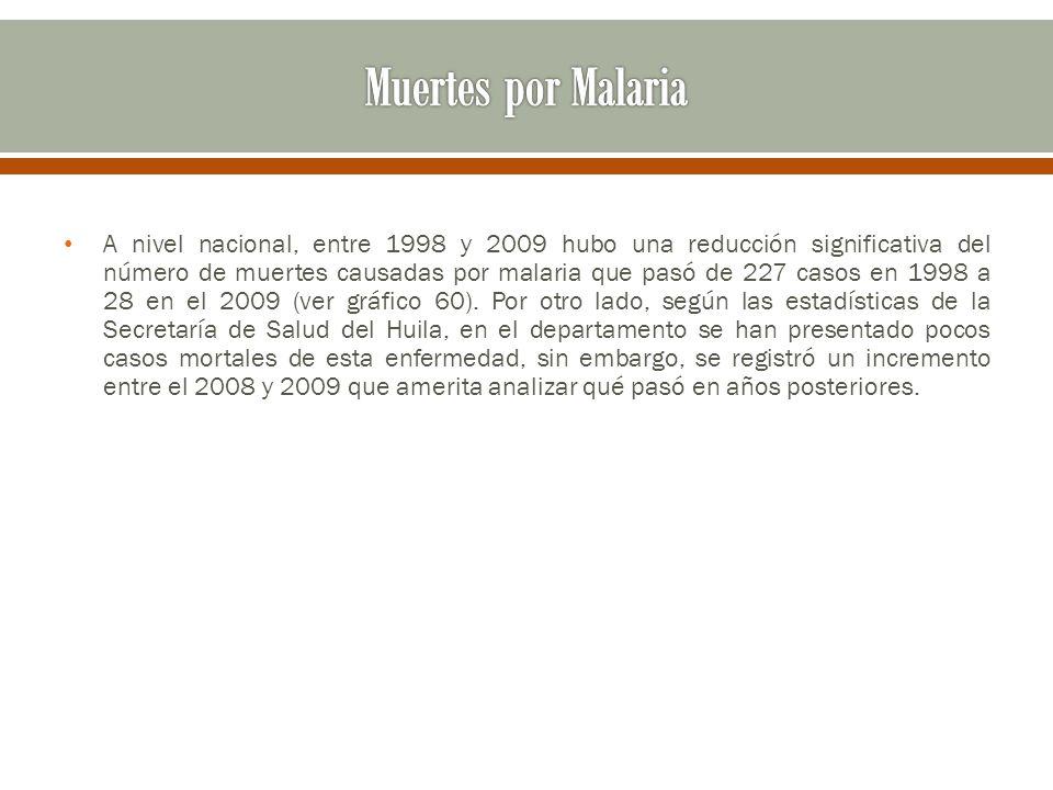 Muertes por Malaria