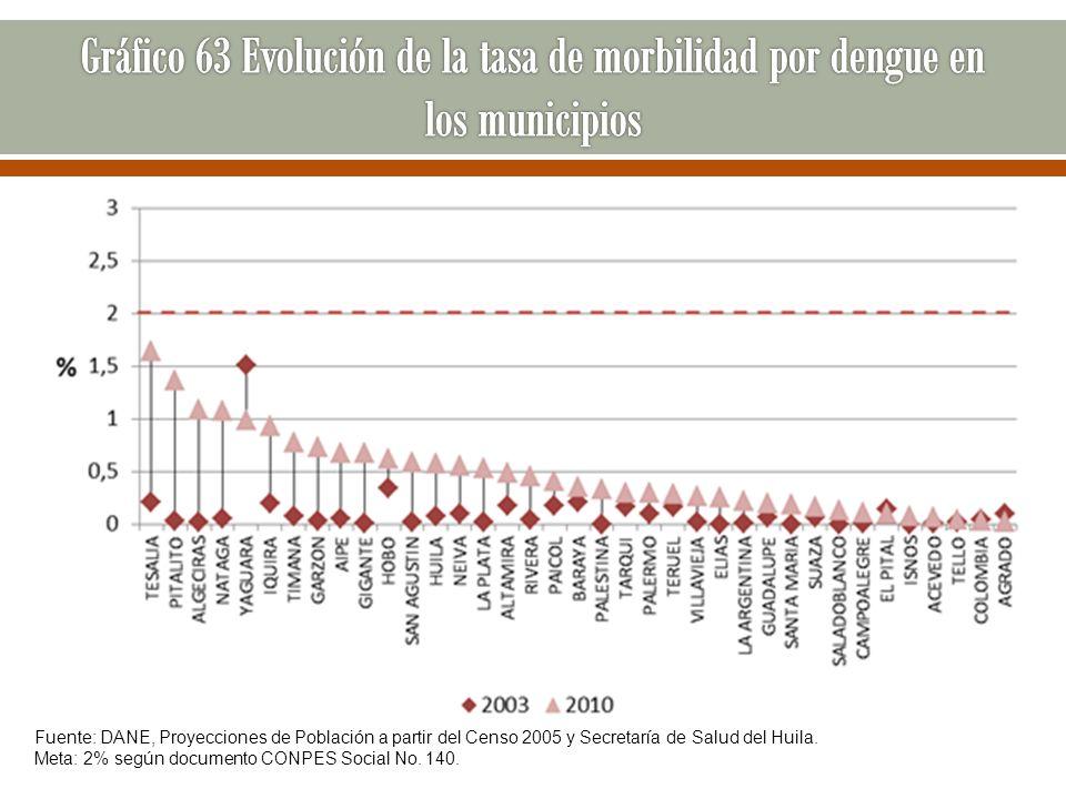 Gráfico 63 Evolución de la tasa de morbilidad por dengue en los municipios