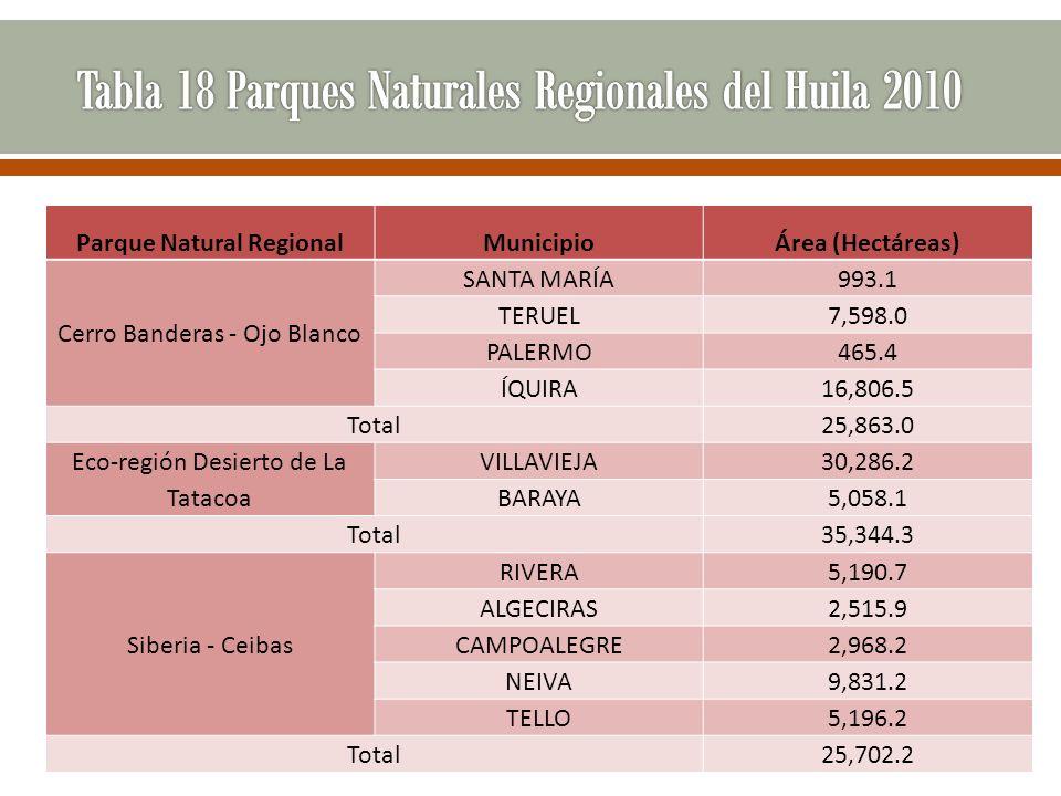 Tabla 18 Parques Naturales Regionales del Huila 2010