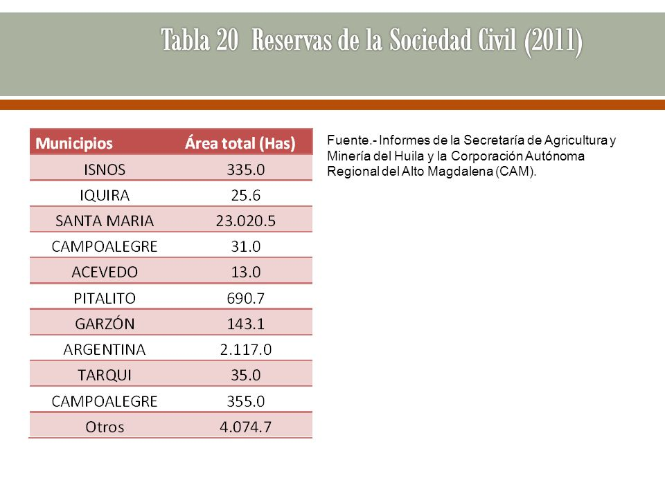 Tabla 20 Reservas de la Sociedad Civil (2011)