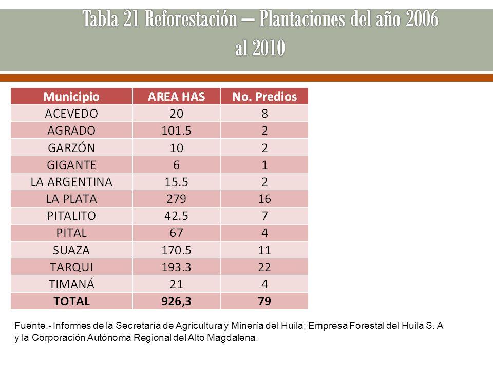 Tabla 21 Reforestación – Plantaciones del año 2006 al 2010