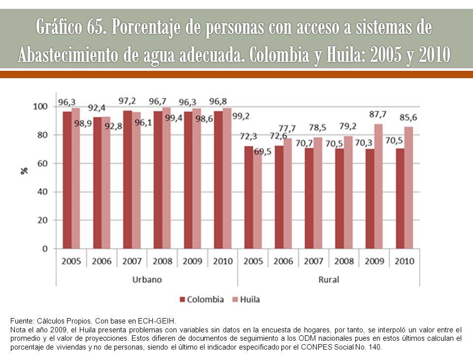 Gráfico 65. Porcentaje de personas con acceso a sistemas de Abastecimiento de agua adecuada. Colombia y Huila: 2005 y 2010