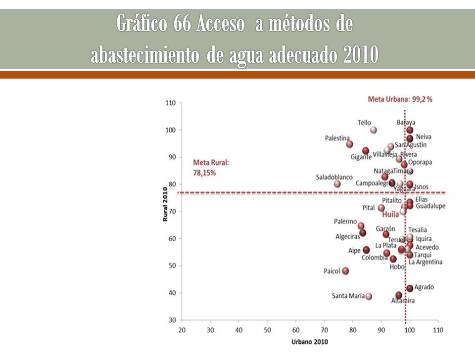 Gráfico 66 Acceso a métodos de abastecimiento de agua adecuado 2010