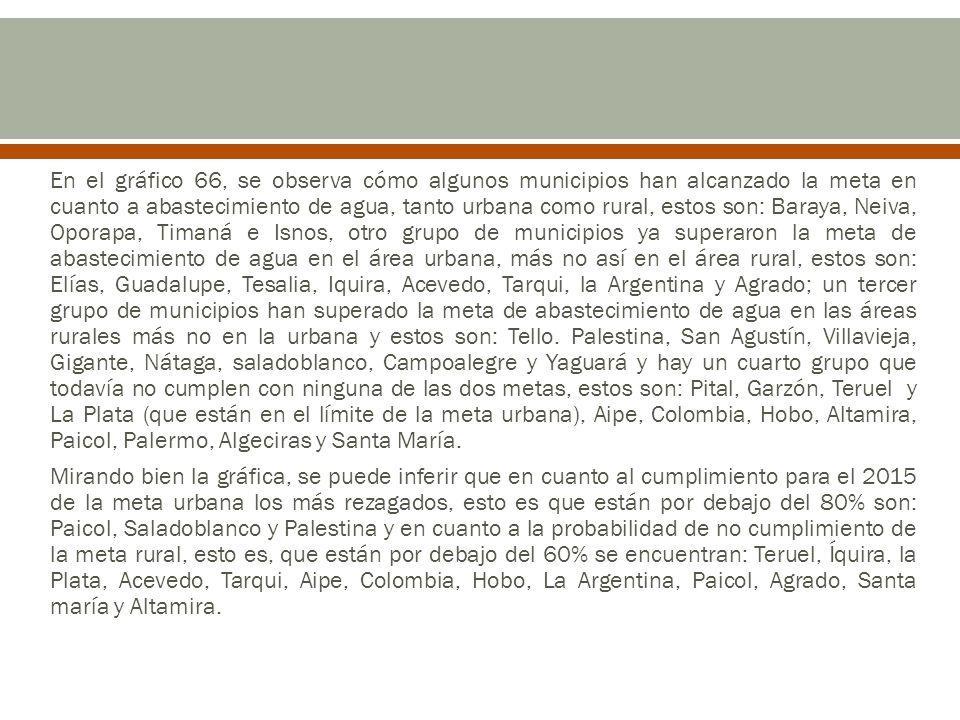 En el gráfico 66, se observa cómo algunos municipios han alcanzado la meta en cuanto a abastecimiento de agua, tanto urbana como rural, estos son: Baraya, Neiva, Oporapa, Timaná e Isnos, otro grupo de municipios ya superaron la meta de abastecimiento de agua en el área urbana, más no así en el área rural, estos son: Elías, Guadalupe, Tesalia, Iquira, Acevedo, Tarqui, la Argentina y Agrado; un tercer grupo de municipios han superado la meta de abastecimiento de agua en las áreas rurales más no en la urbana y estos son: Tello. Palestina, San Agustín, Villavieja, Gigante, Nátaga, saladoblanco, Campoalegre y Yaguará y hay un cuarto grupo que todavía no cumplen con ninguna de las dos metas, estos son: Pital, Garzón, Teruel y La Plata (que están en el límite de la meta urbana), Aipe, Colombia, Hobo, Altamira, Paicol, Palermo, Algeciras y Santa María.