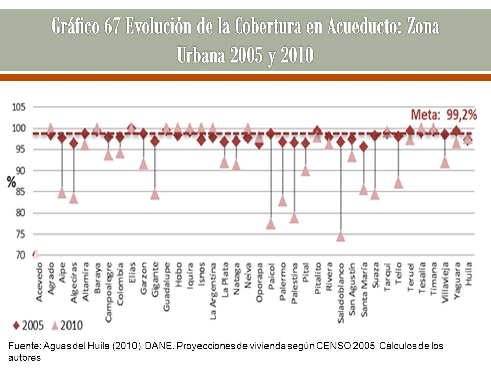 Gráfico 67 Evolución de la Cobertura en Acueducto: Zona Urbana 2005 y 2010