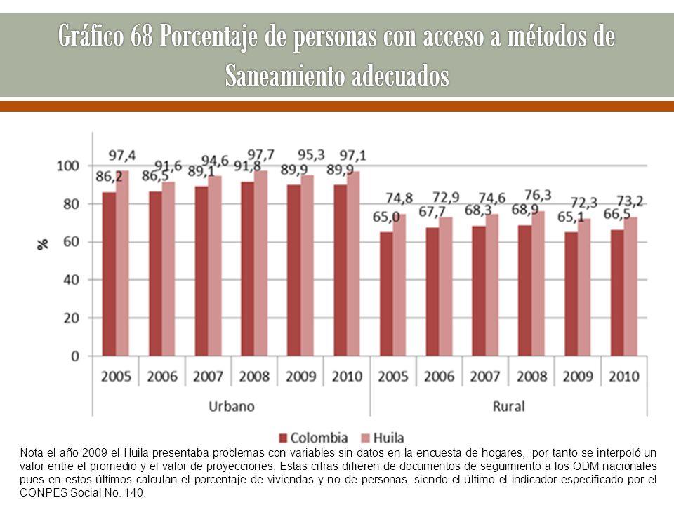 Gráfico 68 Porcentaje de personas con acceso a métodos de Saneamiento adecuados