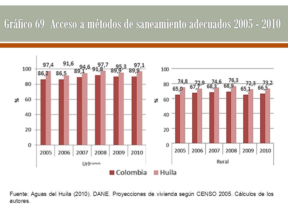 Gráfico 69 Acceso a métodos de saneamiento adecuados 2005 - 2010