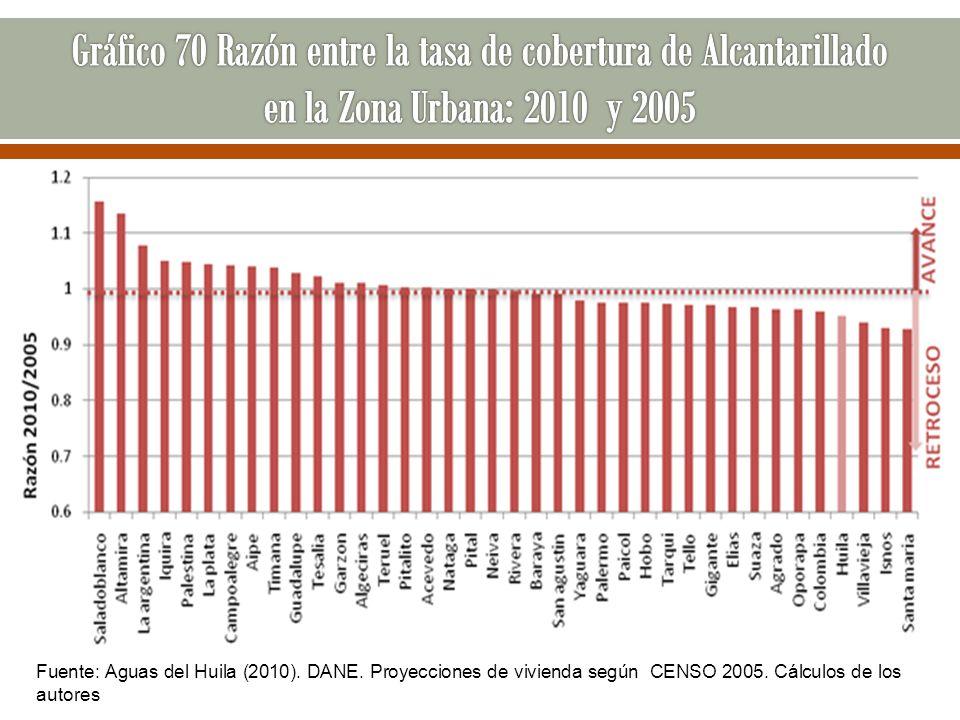 Gráfico 70 Razón entre la tasa de cobertura de Alcantarillado en la Zona Urbana: 2010 y 2005
