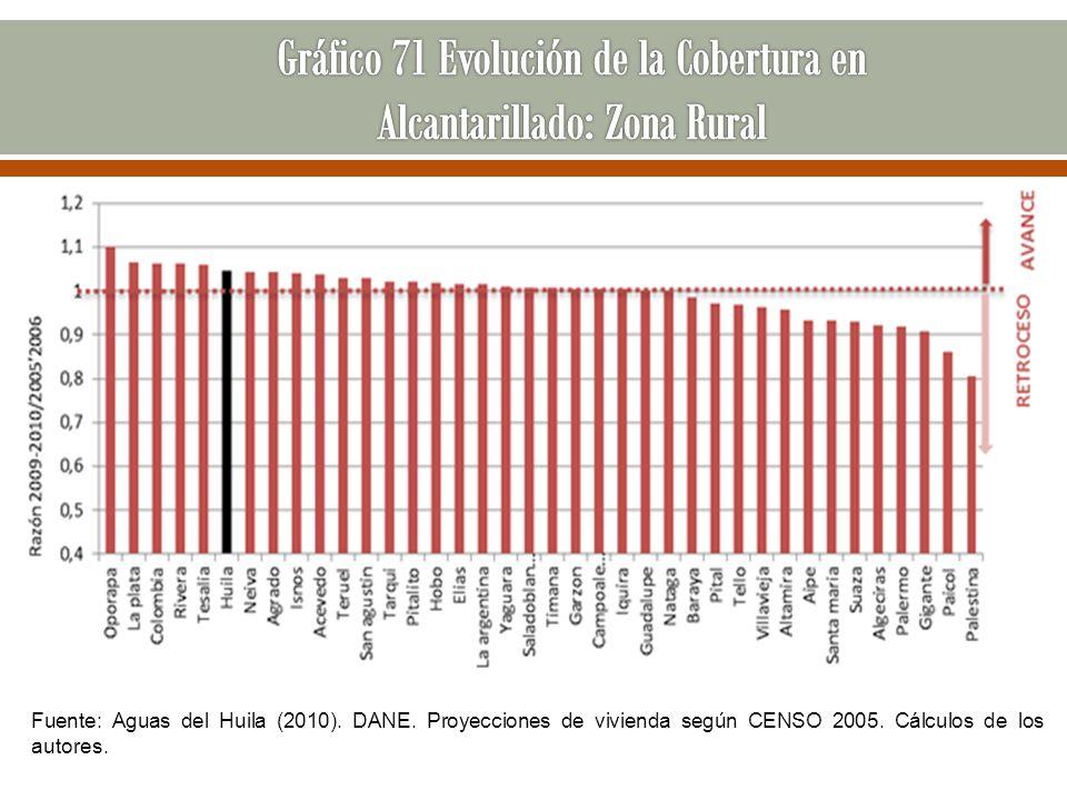 Gráfico 71 Evolución de la Cobertura en Alcantarillado: Zona Rural