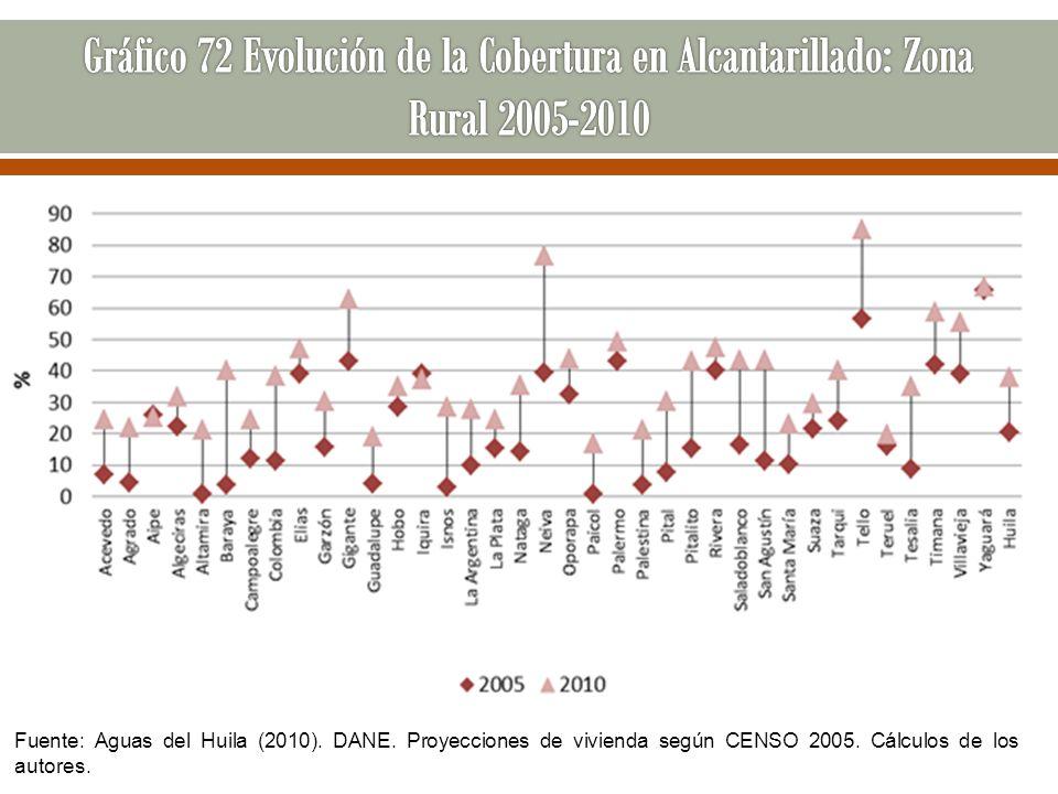 Gráfico 72 Evolución de la Cobertura en Alcantarillado: Zona Rural 2005-2010