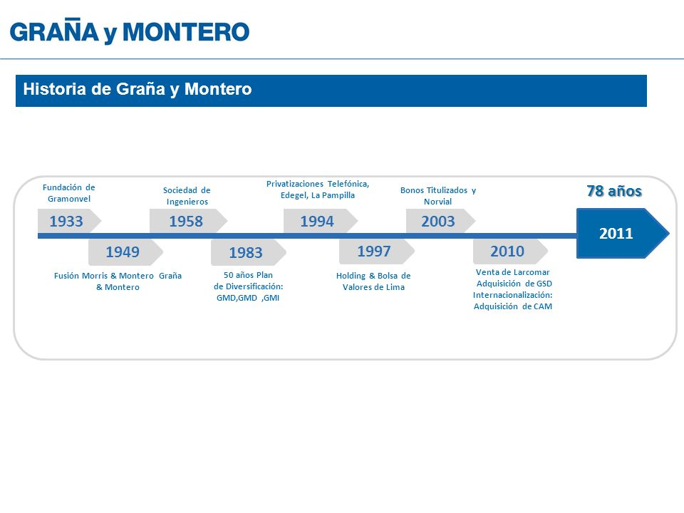 Historia de Graña y Montero