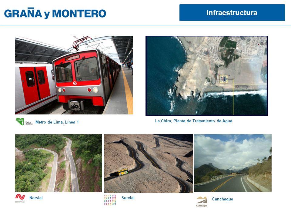 Infraestructura Metro de Lima, Línea 1