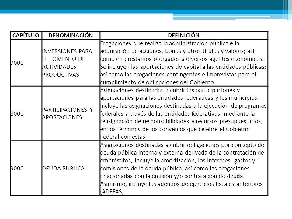 CAPÍTULO DENOMINACIÓN. DEFINICIÓN. 7000. INVERSIONES PARA EL FOMENTO DE ACTIVIDADES PRODUCTIVAS.