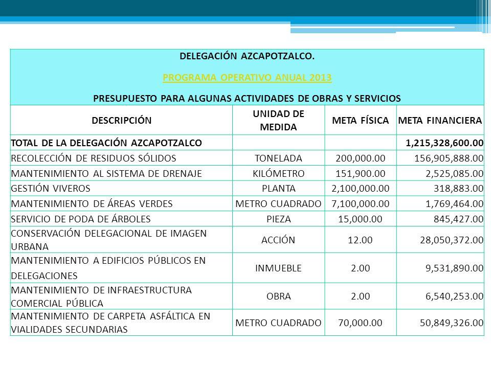DELEGACIÓN AZCAPOTZALCO. PROGRAMA OPERATIVO ANUAL 2013