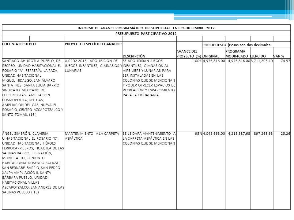 INFORME DE AVANCE PROGRAMÁTICO PRESUPUESTAL. ENERO-DICIEMBRE 2012