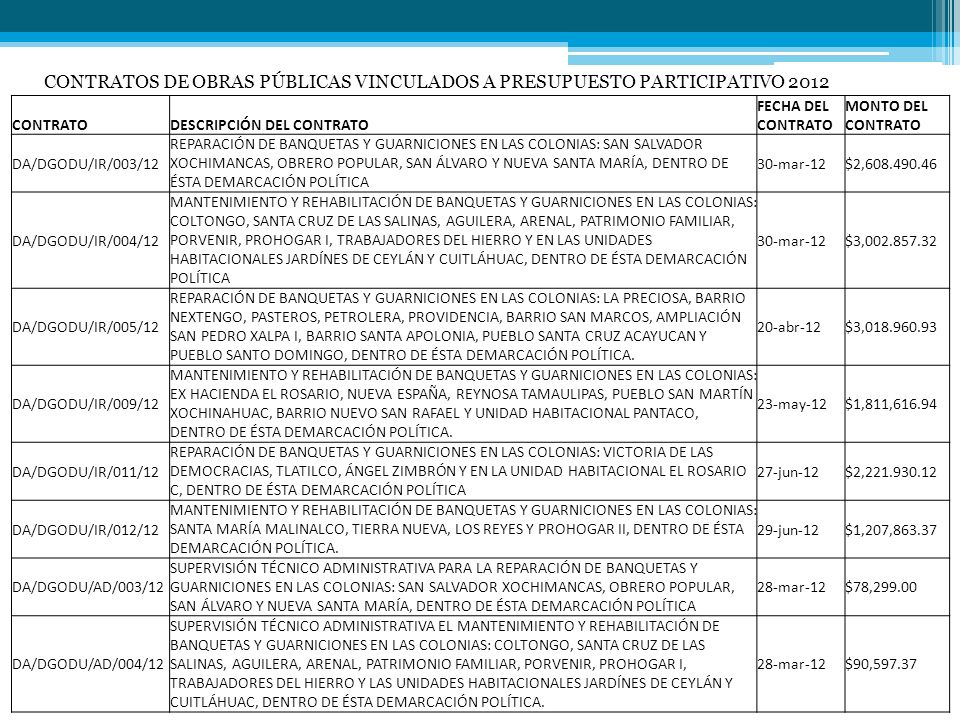 CONTRATOS DE OBRAS PÚBLICAS VINCULADOS A PRESUPUESTO PARTICIPATIVO 2012