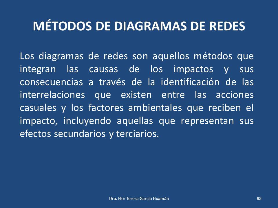 MÉTODOS DE DIAGRAMAS DE REDES