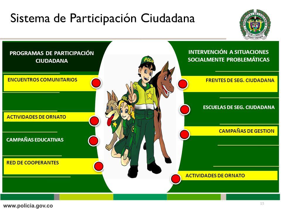 Sistema de Participación Ciudadana