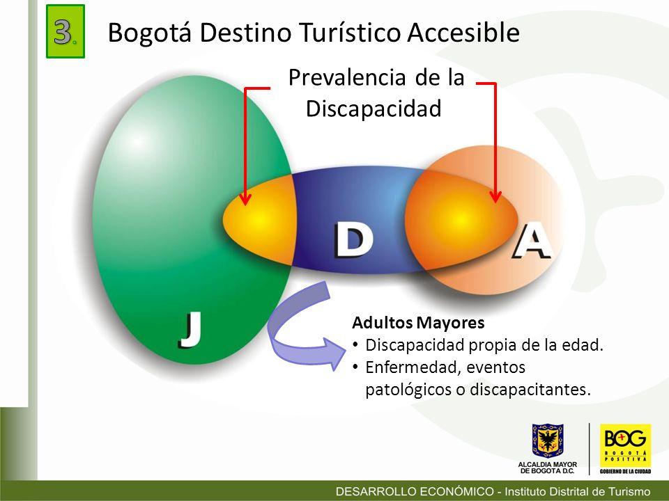 Prevalencia de la Discapacidad