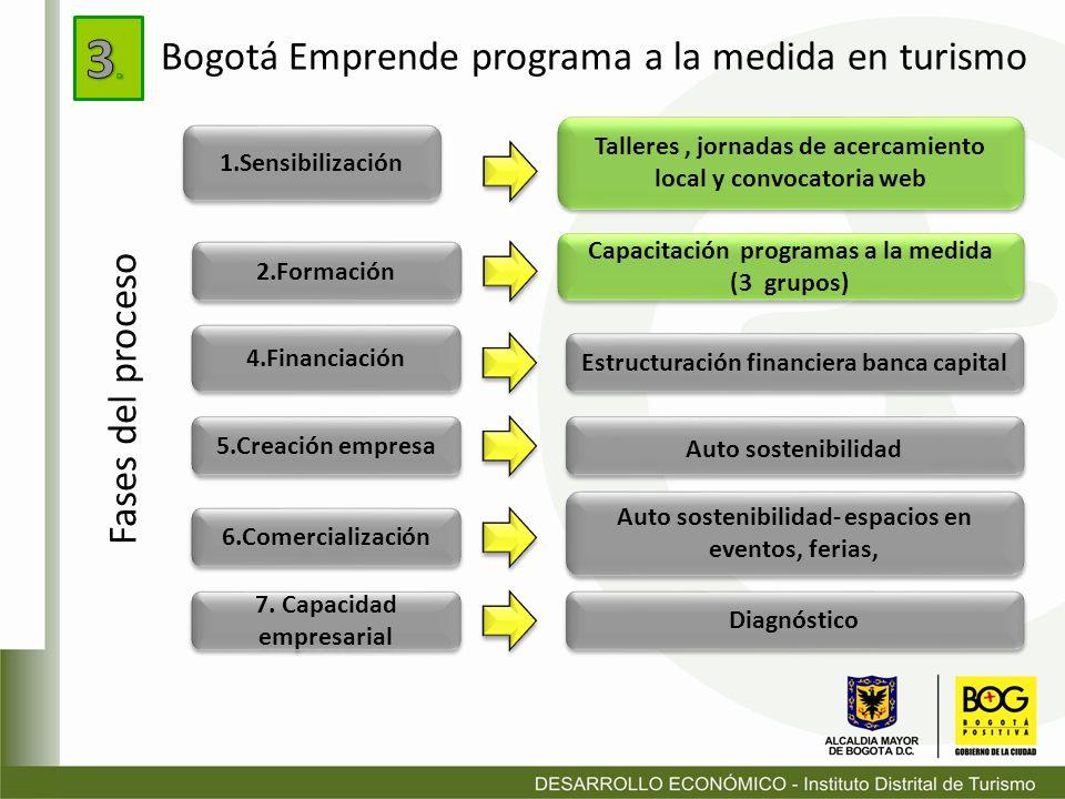 3. Bogotá Emprende programa a la medida en turismo Fases del proceso