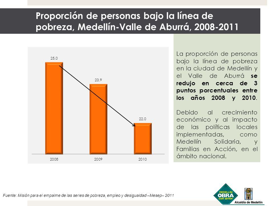 Proporción de personas bajo la línea de pobreza, Medellín-Valle de Aburrá, 2008-2011