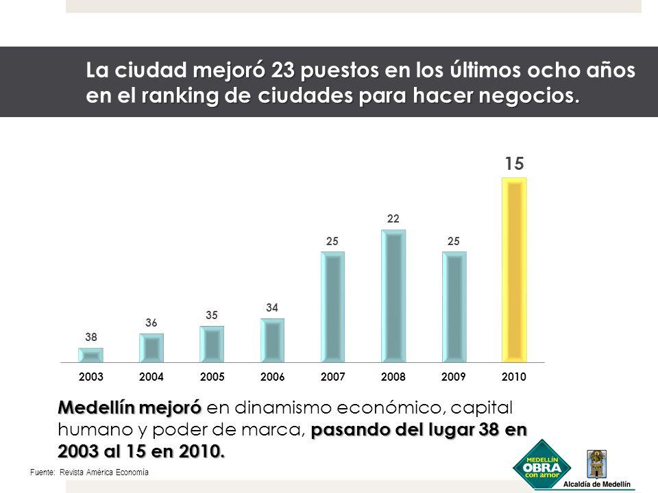 La ciudad mejoró 23 puestos en los últimos ocho años en el ranking de ciudades para hacer negocios.