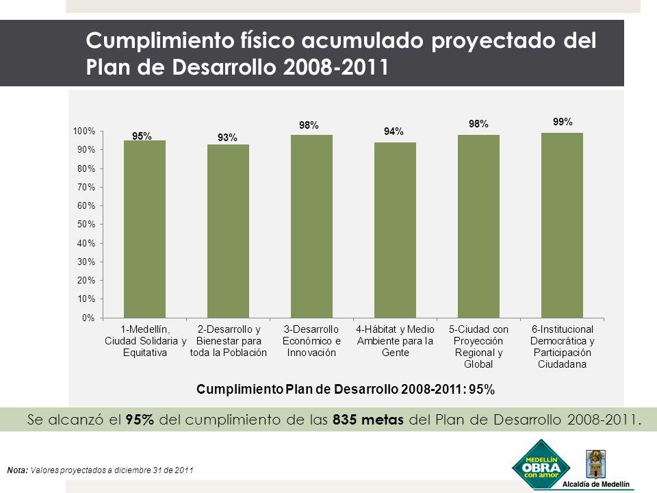Cumplimiento Plan de Desarrollo 2008-2011: 95%