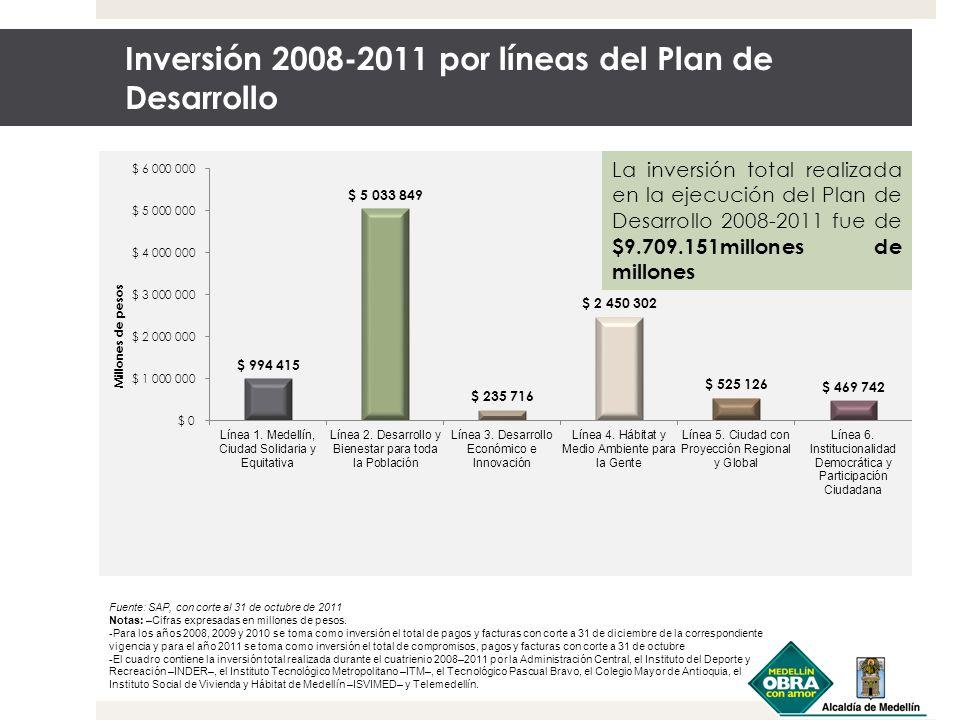 Inversión 2008-2011 por líneas del Plan de Desarrollo