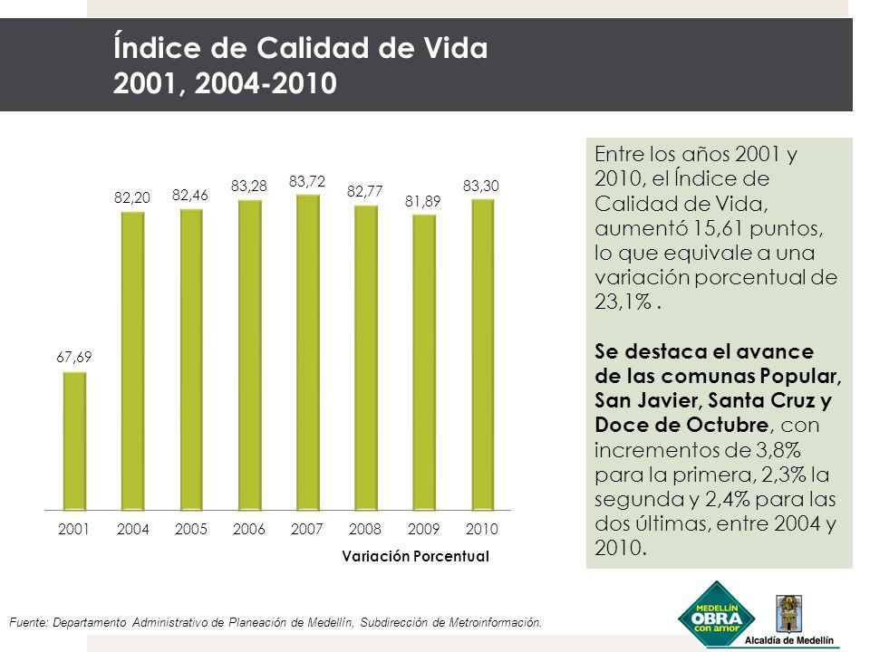 Índice de Calidad de Vida 2001, 2004-2010