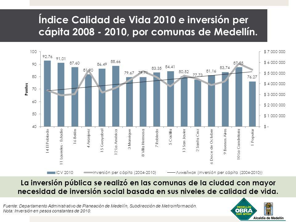 Índice Calidad de Vida 2010 e inversión per cápita 2008 - 2010, por comunas de Medellín.