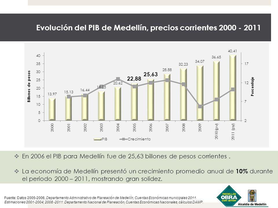 Evolución del PIB de Medellín, precios corrientes 2000 - 2011
