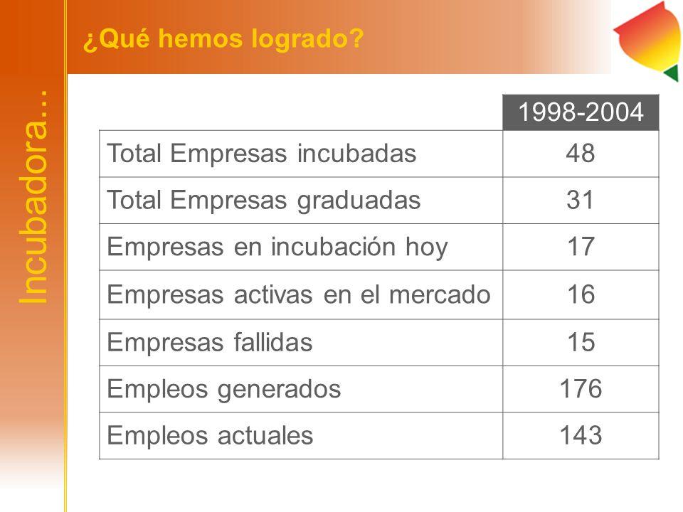 Incubadora... ¿Qué hemos logrado 1998-2004 Total Empresas incubadas
