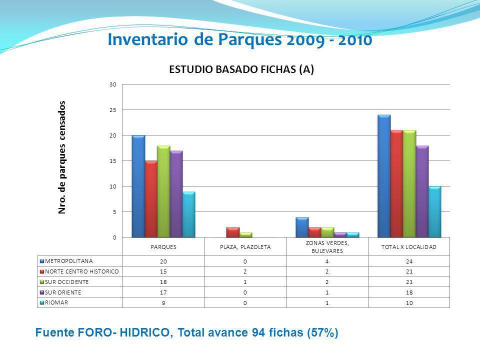 Inventario de Parques 2009 - 2010