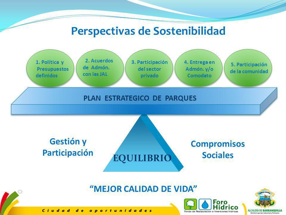 Perspectivas de Sostenibilidad