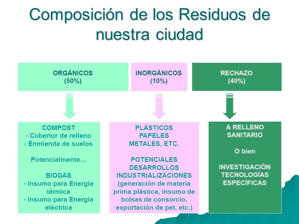Composición de los Residuos de nuestra ciudad