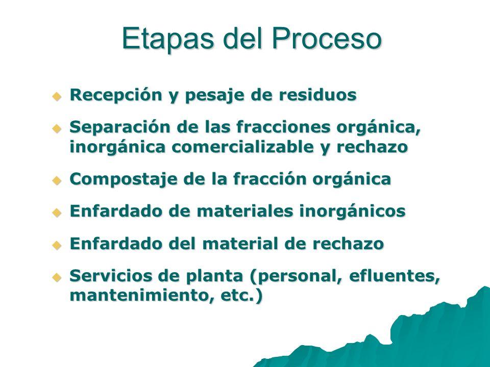 Etapas del Proceso Recepción y pesaje de residuos