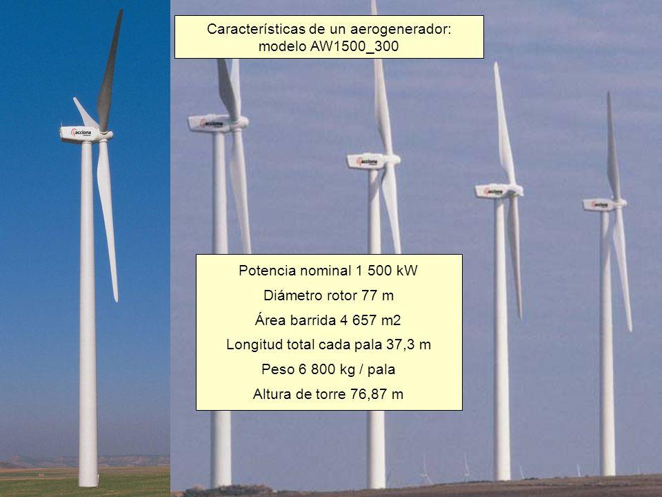 Características de un aerogenerador: modelo AW1500_300