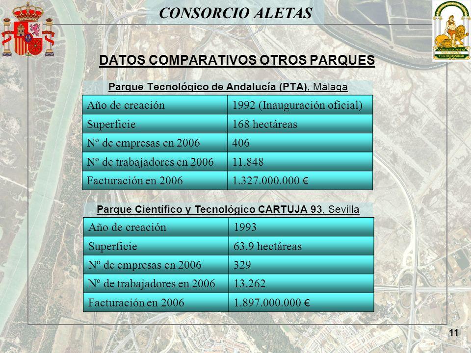 DATOS COMPARATIVOS OTROS PARQUES