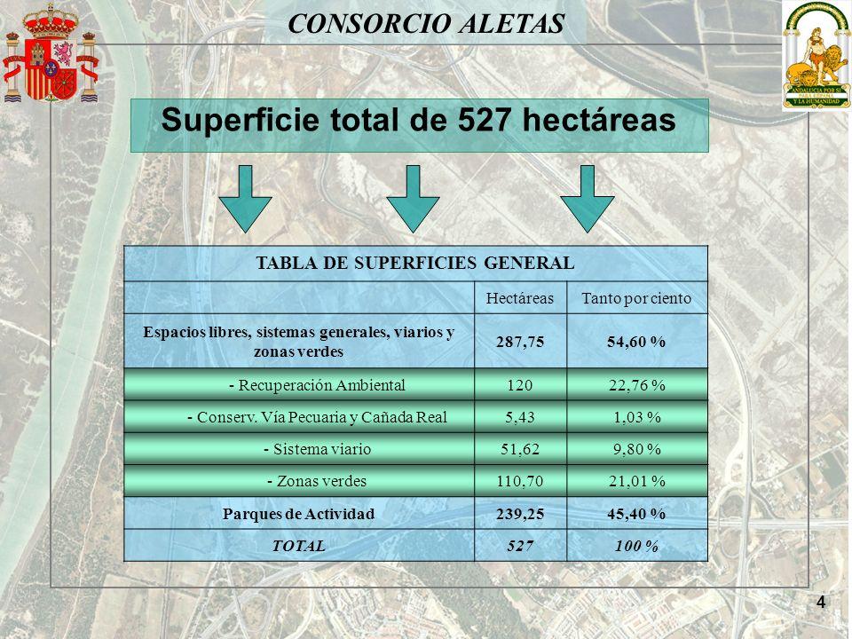 Superficie total de 527 hectáreas