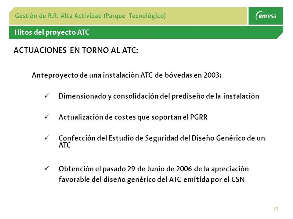 ACTUACIONES EN TORNO AL ATC: