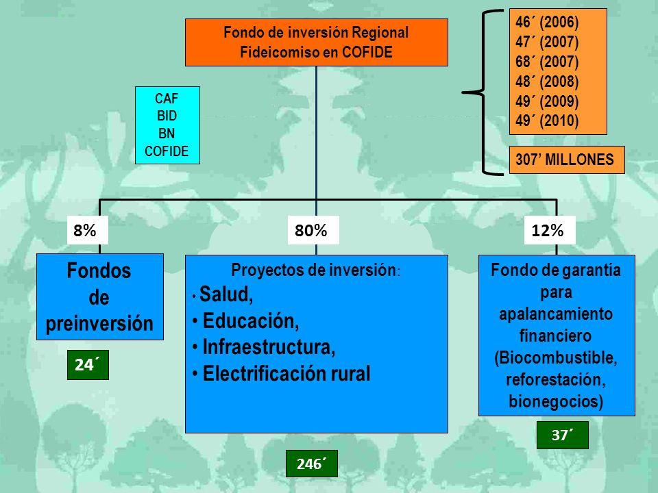 Fondo de inversión Regional Proyectos de inversión: