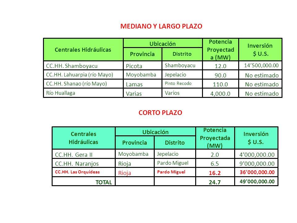 Potencia Proyectada (MW) Centrales Hidráulicas